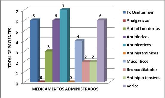AH1NI EN EL HOSPITAL GENERAL NAVAL DE LA CIUDAD DE MEXICO, D.F.